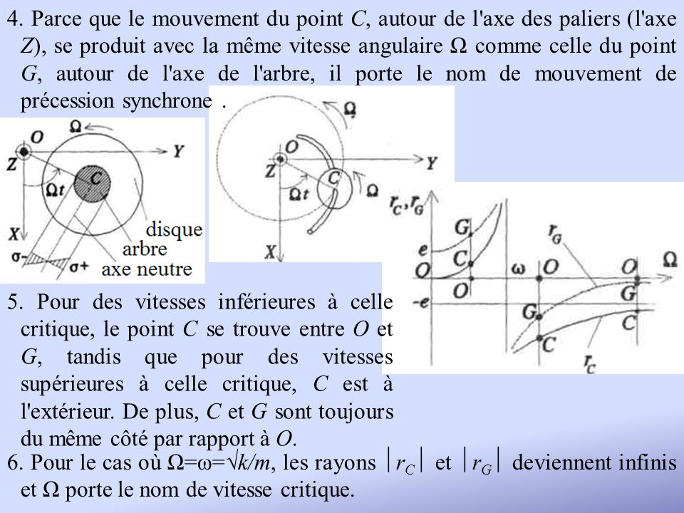 4. Parce que le mouvement du point C, autour de l'axe des paliers (l'axe Z), se produit avec la même vitesse angulaire Ω comme celle du point G, autou