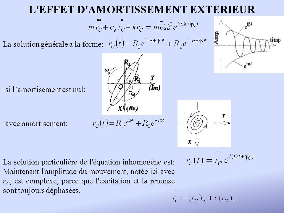 L'EFFET D'AMORTISSEMENT EXTERIEUR La solution générale a la forme: - si lamortisement est nul: - avec amortisement: La solution particulière de l'équa