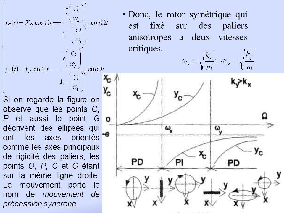 Donc, le rotor symétrique qui est fixé sur des paliers anisotropes a deux vitesses critiques. Si on regarde la figure on observe que les points C, P e