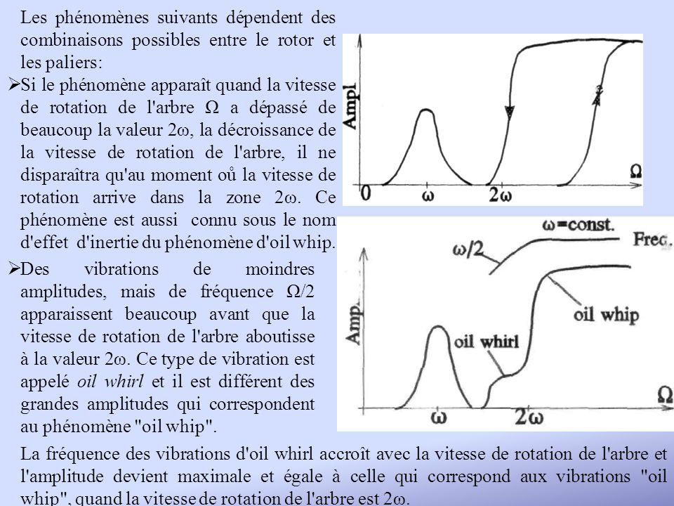 Les phénomènes suivants dépendent des combinaisons possibles entre le rotor et les paliers: Si le phénomène apparaît quand la vitesse de rotation de l