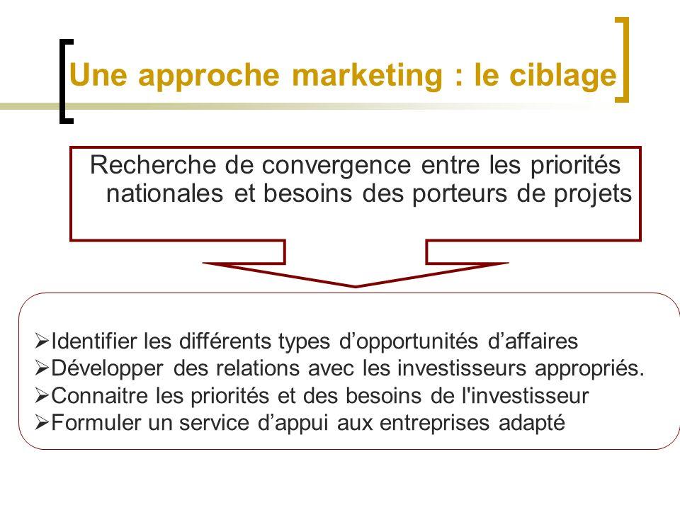Une approche marketing : le ciblage Recherche de convergence entre les priorités nationales et besoins des porteurs de projets Identifier les différen