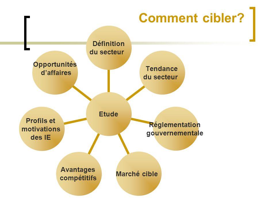 Comment cibler? Etude Définition du secteur Tendance du secteur Réglementation gouvernementale Marché cible Avantages compétitifs Profils et motivatio
