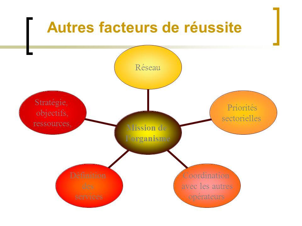 Mission de lorganisme Réseau Priorités sectorielles Coordination avec les autres opérateurs Définition des services Stratégie, objectifs, ressources, Autres facteurs de réussite