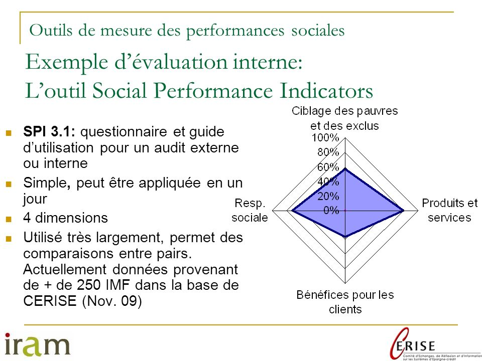 Exemple dévaluation interne: Loutil Social Performance Indicators SPI 3.1: questionnaire et guide dutilisation pour un audit externe ou interne Simple