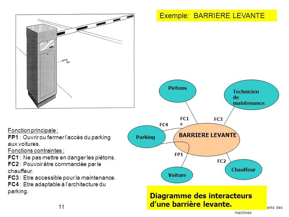 A. Pascu Mécanismes et éléments des machines 11 BARRIERE LEVANTE Chauffeur Piétons Technicien de maintenance. Parking Voiture FC1 c FC2 FP1 FC3 FC4 Di