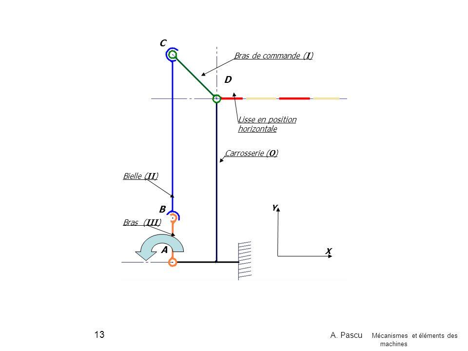 A. Pascu Mécanismes et éléments des machines 13 Y X A B C D Carrosserie (O) Lisse en position horizontale Bielle (II) Bras (III) Bras de commande (I)
