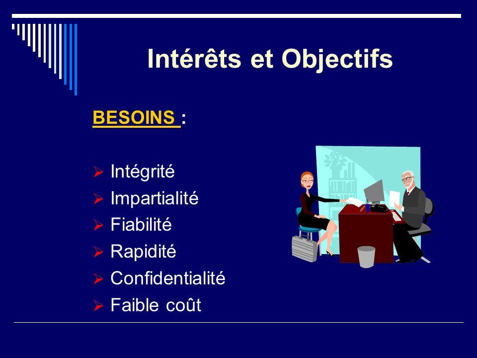 Intérêts et Objectifs BESOINS : Intégrité Impartialité Fiabilité Rapidité Confidentialité Faible coût