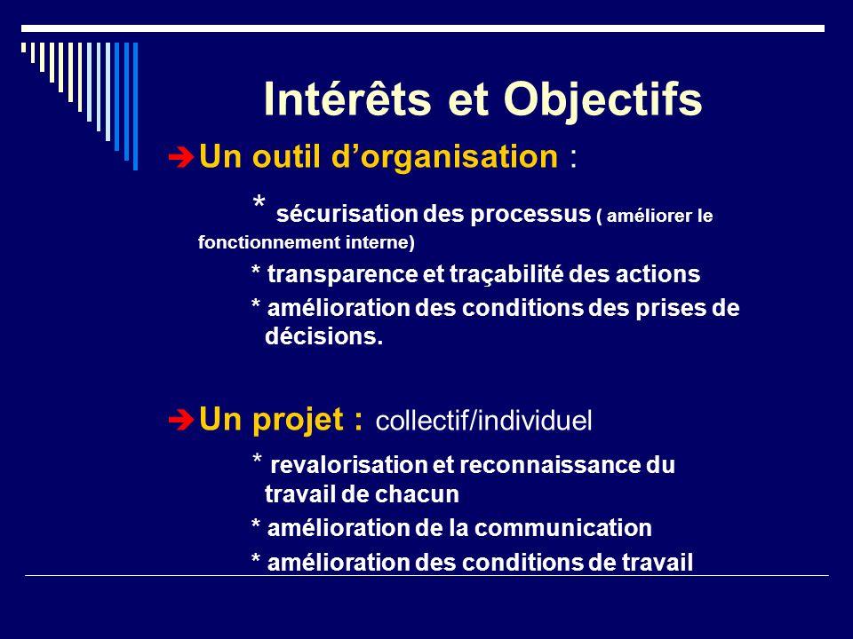 Intérêts et Objectifs Un outil dorganisation : * sécurisation des processus ( améliorer le fonctionnement interne) * transparence et traçabilité des a