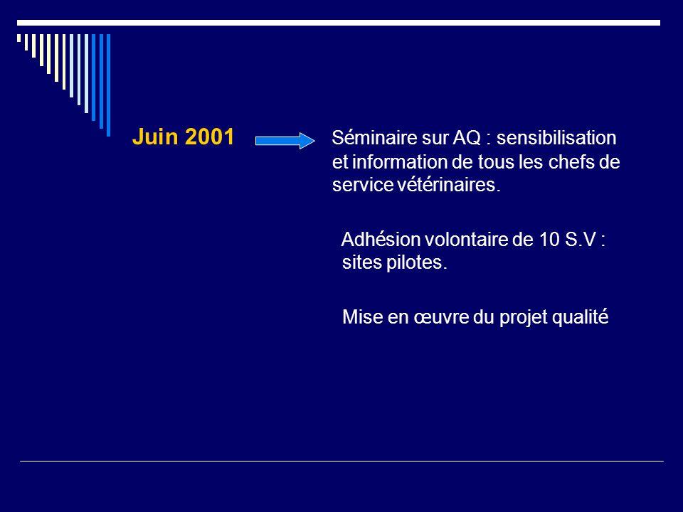 Juin 2001 S é minaire sur AQ : sensibilisation et information de tous les chefs de service v é t é rinaires. Adh é sion volontaire de 10 S.V : sites p