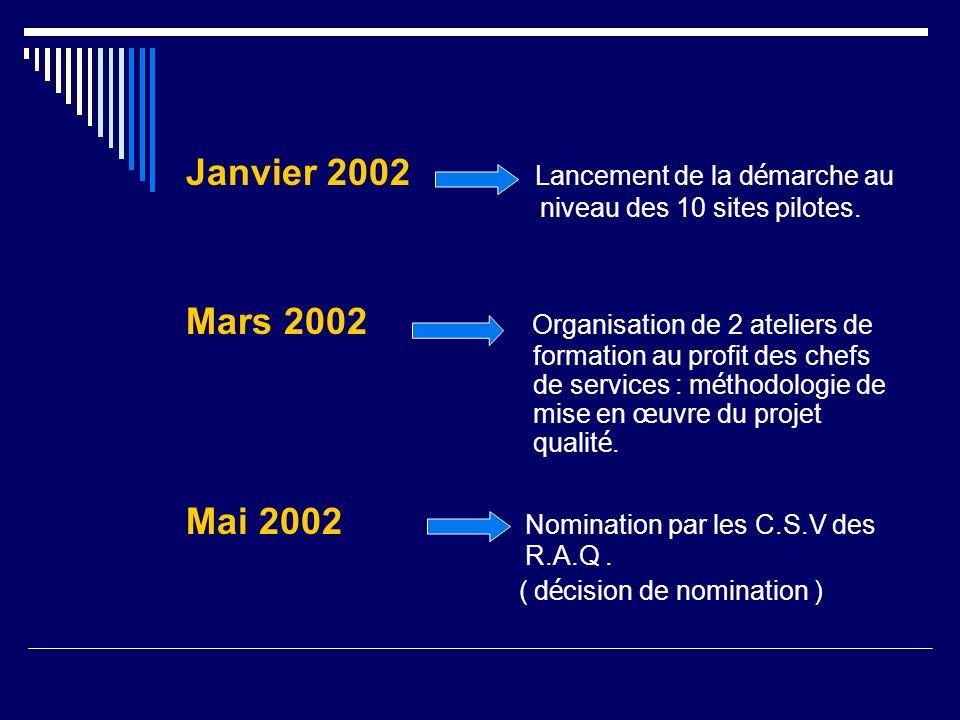 Janvier 2002 Lancement de la d é marche au niveau des 10 sites pilotes. Mars 2002 Organisation de 2 ateliers de formation au profit des chefs de servi