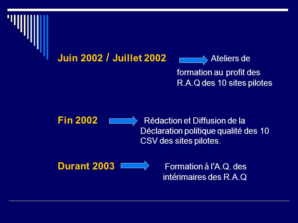 Juin 2002 / Juillet 2002 Ateliers de formation au profit des R.A.Q des 10 sites pilotes Fin 2002 Rédaction et Diffusion de la Déclaration politique qu