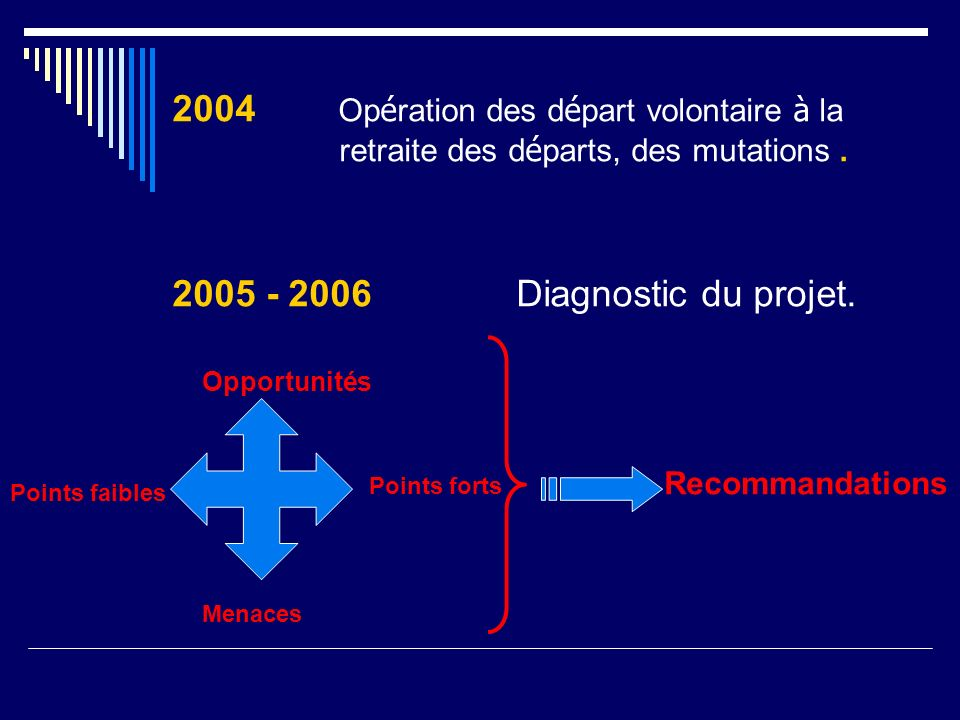 2004 Op é ration des d é part volontaire à la retraite des d é parts, des mutations. 2005 - 2006 Diagnostic du projet. Points forts Points faibles Opp