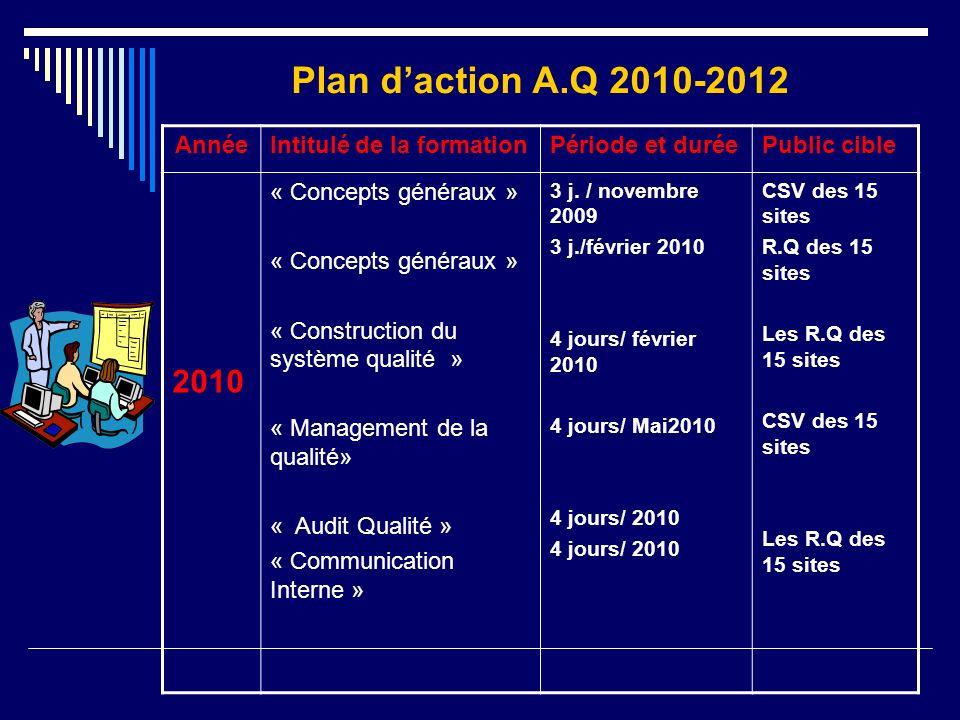 AnnéeIntitulé de la formationPériode et duréePublic cible 2010 « Concepts généraux » « Construction du système qualité » « Management de la qualité» «