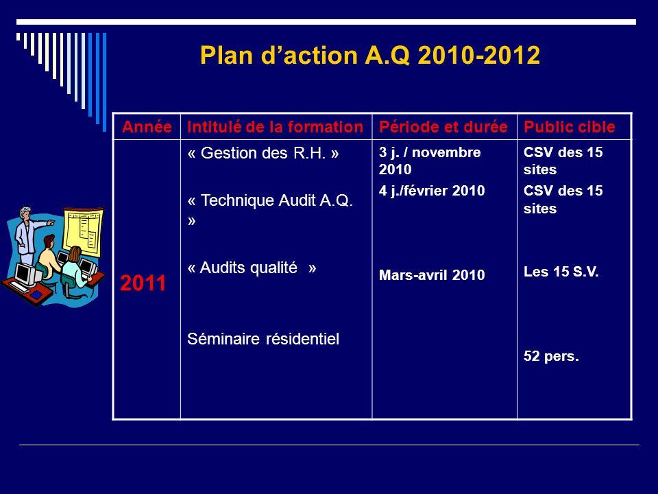 AnnéeIntitulé de la formationPériode et duréePublic cible 2011 « Gestion des R.H. » « Technique Audit A.Q. » « Audits qualité » Séminaire résidentiel