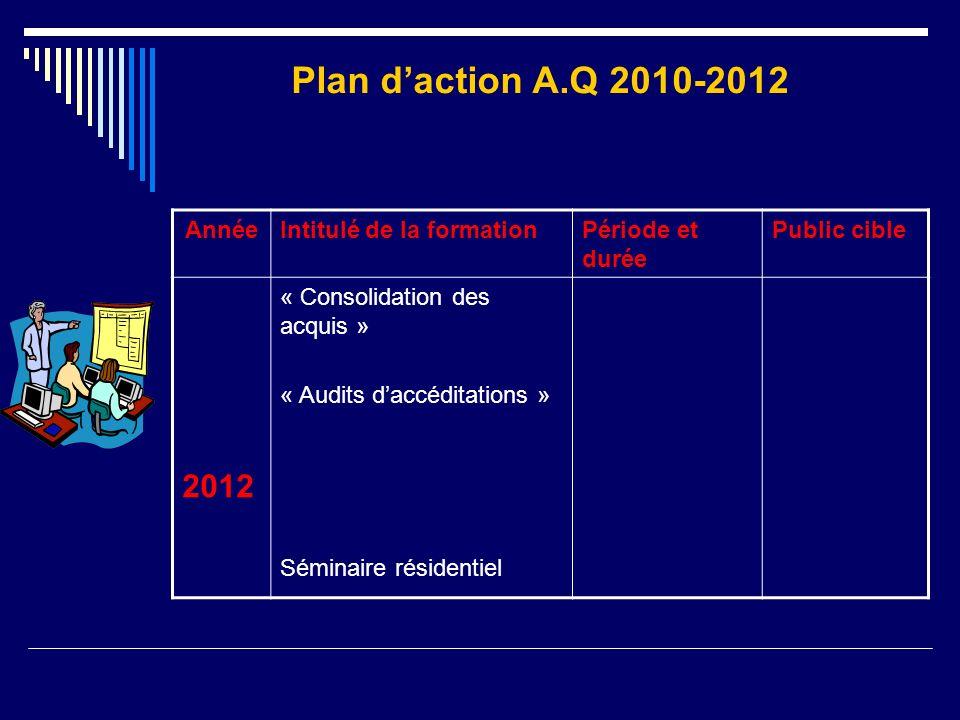 AnnéeIntitulé de la formationPériode et durée Public cible 2012 « Consolidation des acquis » « Audits daccéditations » Séminaire résidentiel Plan dact
