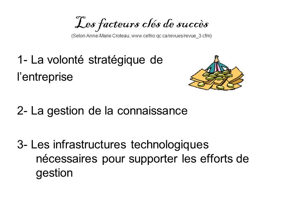 Les facteurs clés de succès (Selon Anne-Marie Croteau, www.cefrio.qc.ca/revues/revue_3.cfm) 1- La volonté stratégique de lentreprise 2- La gestion de