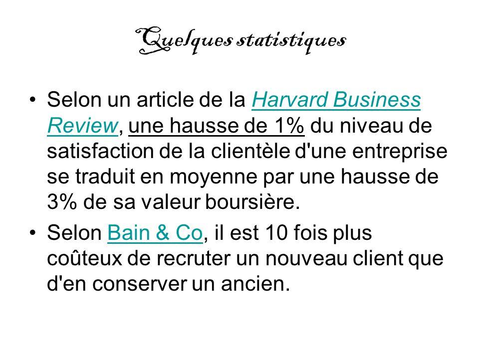 Quelques statistiques Selon un article de la Harvard Business Review, une hausse de 1% du niveau de satisfaction de la clientèle d'une entreprise se t