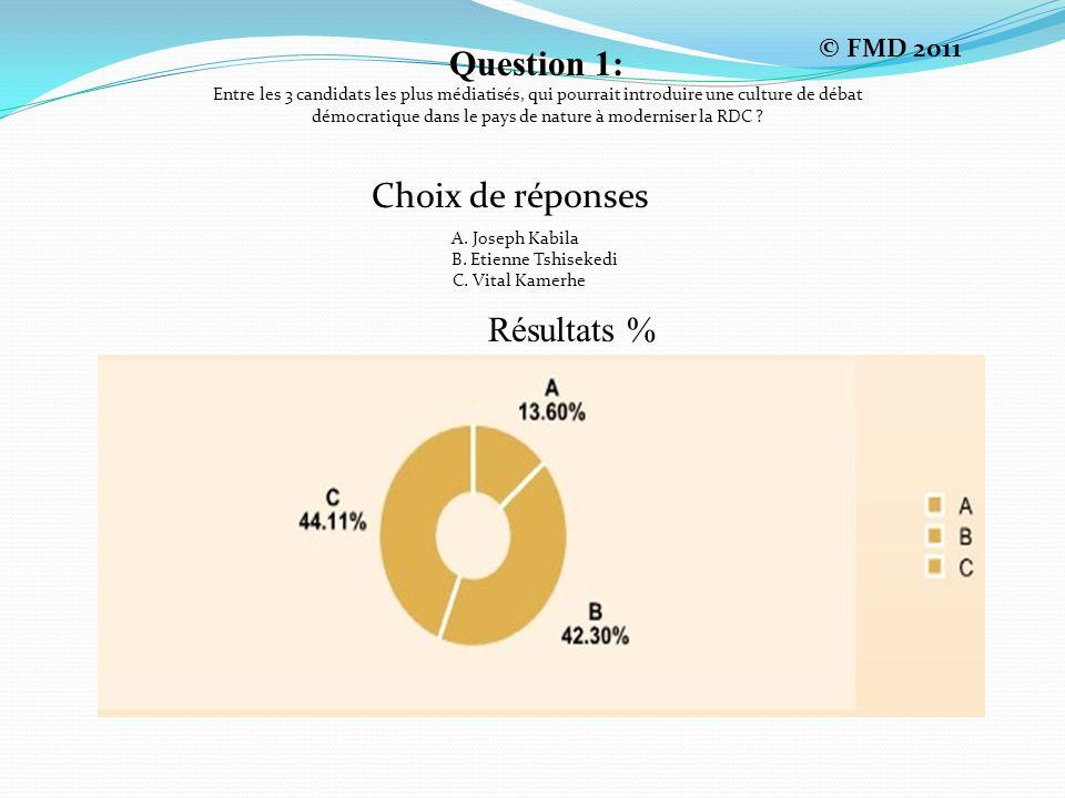 Question 1: Entre les 3 candidats les plus médiatisés, qui pourrait introduire une culture de débat démocratique dans le pays de nature à moderniser la RDC .