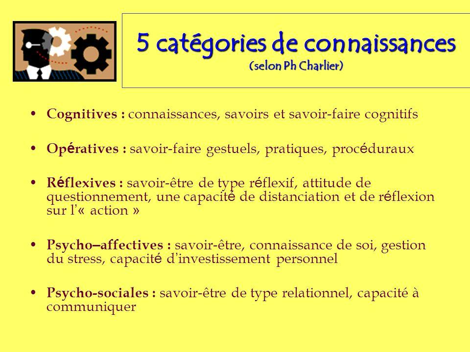 5 catégories de connaissances (selon Ph Charlier) Cognitives : connaissances, savoirs et savoir-faire cognitifs Op é ratives : savoir-faire gestuels,