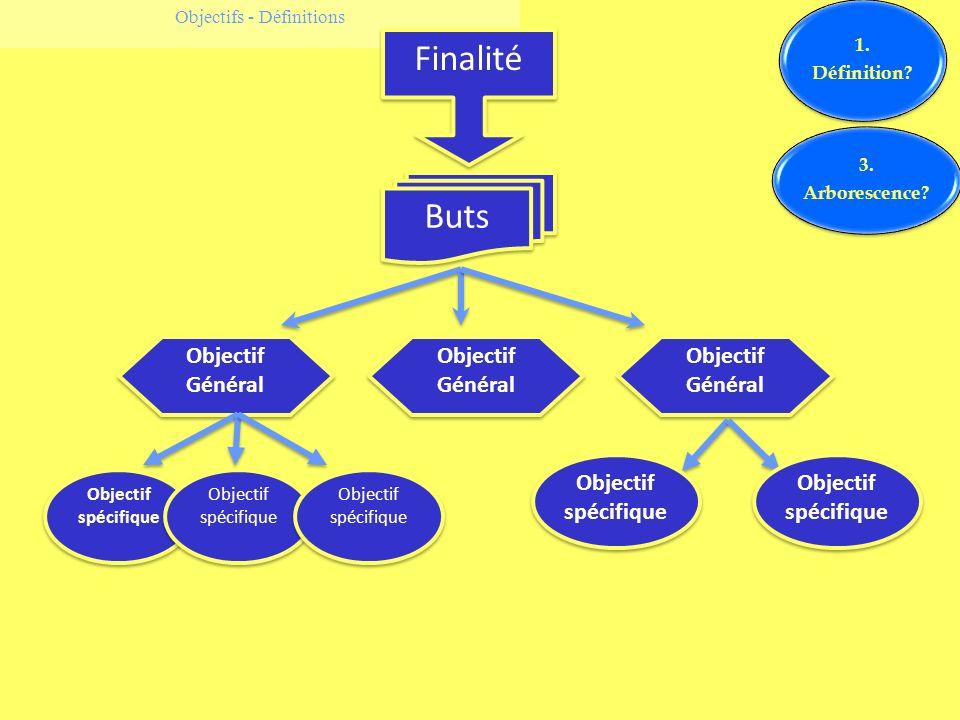 Objectifs - Définitions Finalité Buts Objectif Général Objectif spécifique 1. Définition? 3. Arborescence?
