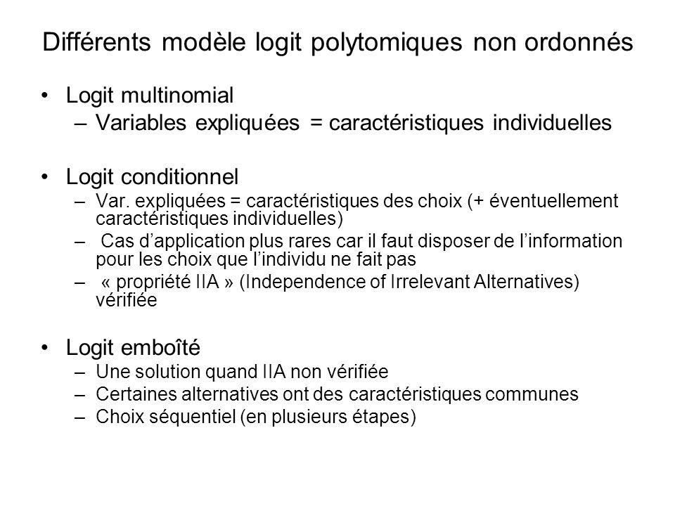Différents modèle logit polytomiques non ordonnés Logit multinomial –Variables expliquées = caractéristiques individuelles Logit conditionnel –Var. ex