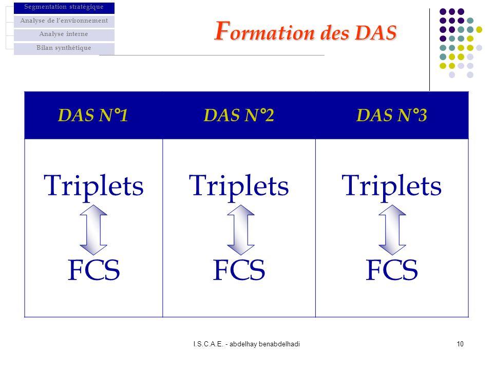 I.S.C.A.E. - abdelhay benabdelhadi10 DAS N°1DAS N°2DAS N°3 Triplets FCS Triplets FCS Triplets FCS F ormation des DAS Segmentation stratégique Analyse
