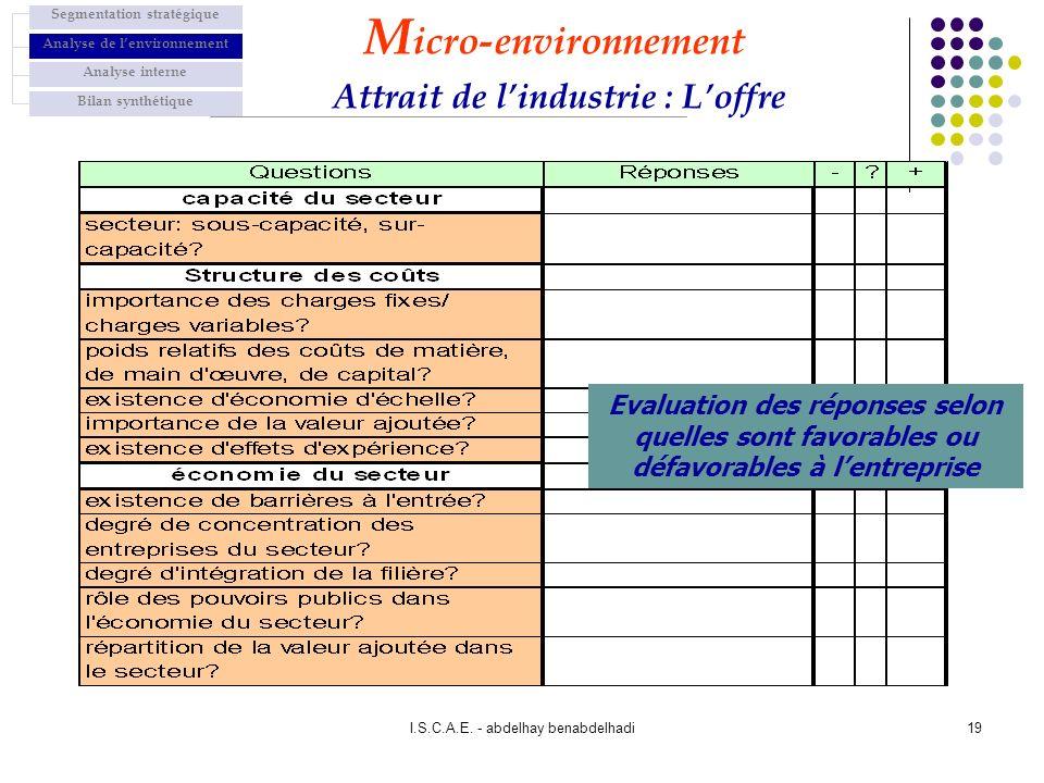 I.S.C.A.E. - abdelhay benabdelhadi19 Evaluation des réponses selon quelles sont favorables ou défavorables à lentreprise M icro-environnement Attrait