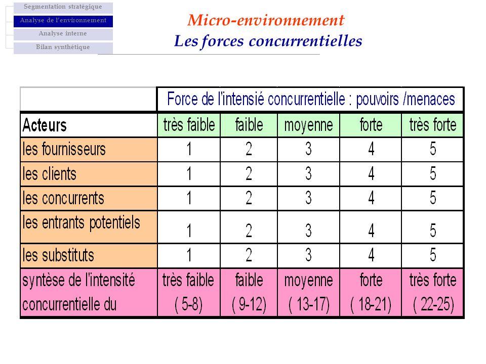 Micro-environnement Les forces concurrentielles Segmentation stratégique Analyse de lenvironnement Analyse interne Bilan synthétique