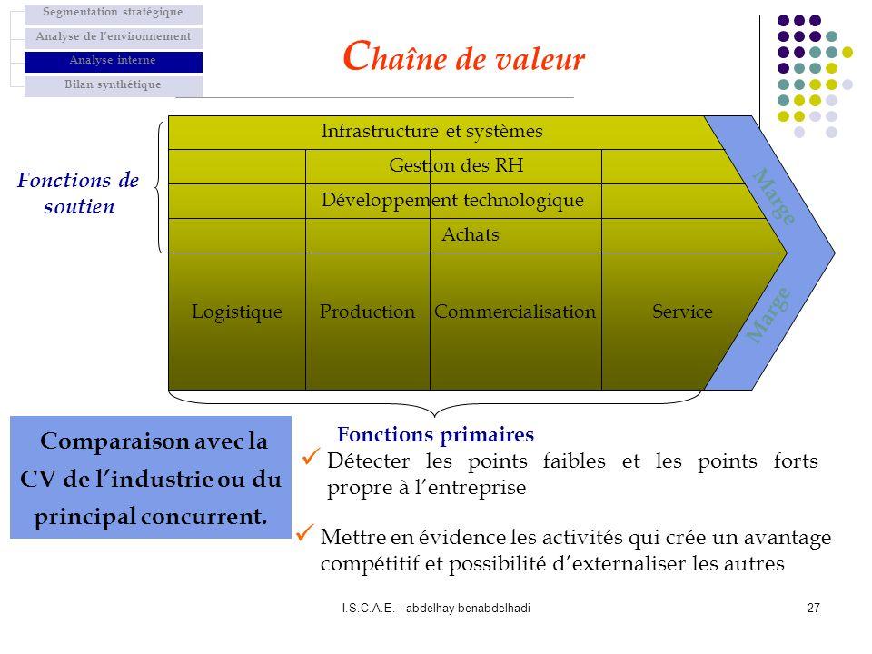 I.S.C.A.E. - abdelhay benabdelhadi27 Infrastructure et systèmes Gestion des RH Développement technologique Achats LogistiqueProductionCommercialisatio