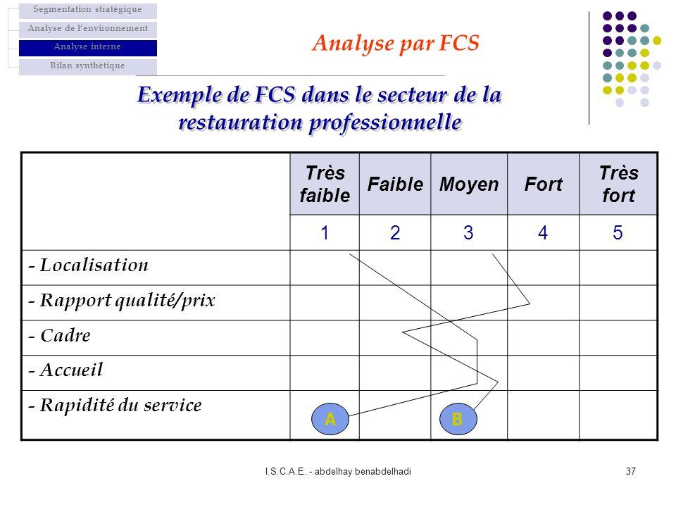 I.S.C.A.E. - abdelhay benabdelhadi37 Très faible FaibleMoyenFort Très fort 12345 - Localisation - Rapport qualité/prix - Cadre - Accueil - Rapidité du