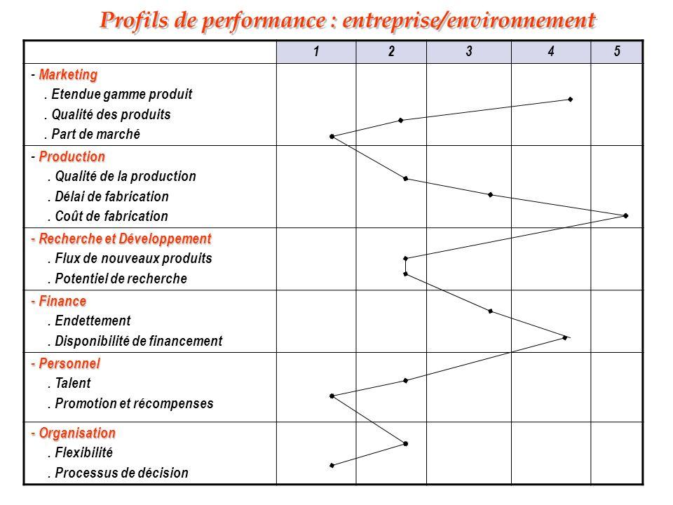 Profils de performance : entreprise/environnement 12345 Marketing - Marketing. Etendue gamme produit. Qualité des produits. Part de marché Production