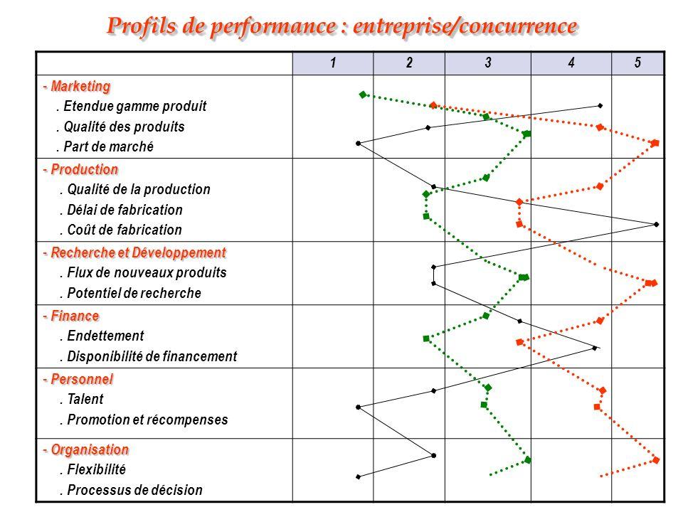 Profils de performance : entreprise/concurrence 12345 - Marketing. Etendue gamme produit. Qualité des produits. Part de marché - Production. Qualité d