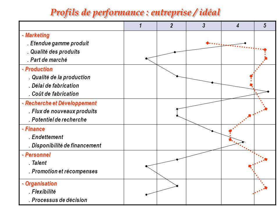 Profils de performance : entreprise / idéal 12345 - Marketing. Etendue gamme produit. Qualité des produits. Part de marché - Production. Qualité de la