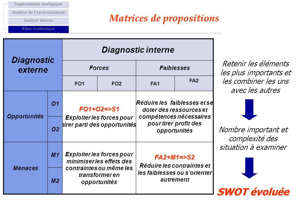 Diagnostic externe Diagnostic interne ForcesFaiblesses FO1FO2FA1 FA2 Opportunités O1 FO1+O2=>S1 Exploiter les forces pour tirer parti des opportunités