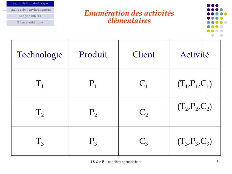 I.S.C.A.E. - abdelhay benabdelhadi8 Enumération des activités élémentaires TechnologieProduitClientActivité T1T1 P1P1 C1C1 (T 1,P 1,C 1 ) T2T2 P2P2 C2