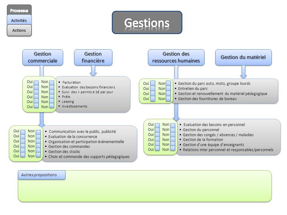 ActivitésActivités ActionsActions Gestion commerciale Gestion financière Gestion des ressources humaines Evaluation des besoins en personnel Gestion d