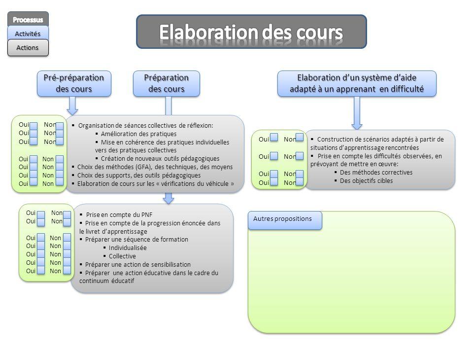 Pré-préparation des cours Pré-préparation Préparation des cours Prise en compte du PNF Prise en compte de la progression énoncée dans le livret dappre