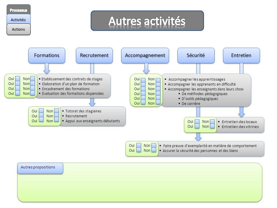 ActivitésActivités ActionsActions Etablissement des contrats de stages Elaboration dun plan de formation Encadrement des formations Evaluation des for
