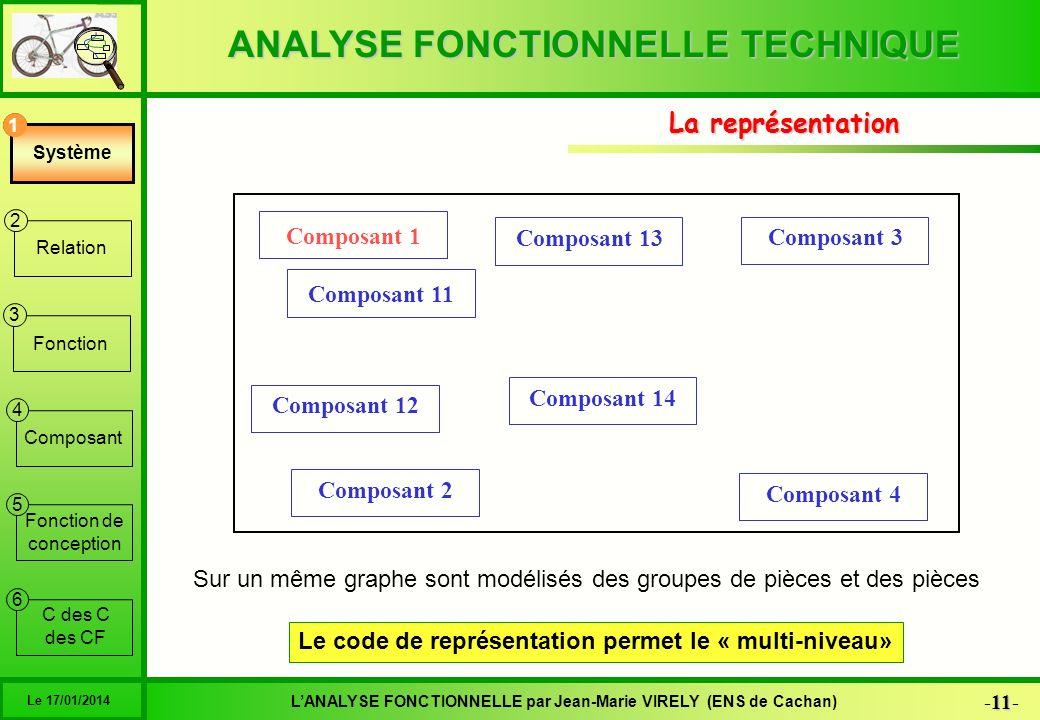 ANALYSE FONCTIONNELLE TECHNIQUE 11 -11- LANALYSE FONCTIONNELLE par Jean-Marie VIRELY (ENS de Cachan) Le 17/01/2014 6 1 2 3 4 5 Système Relation Foncti