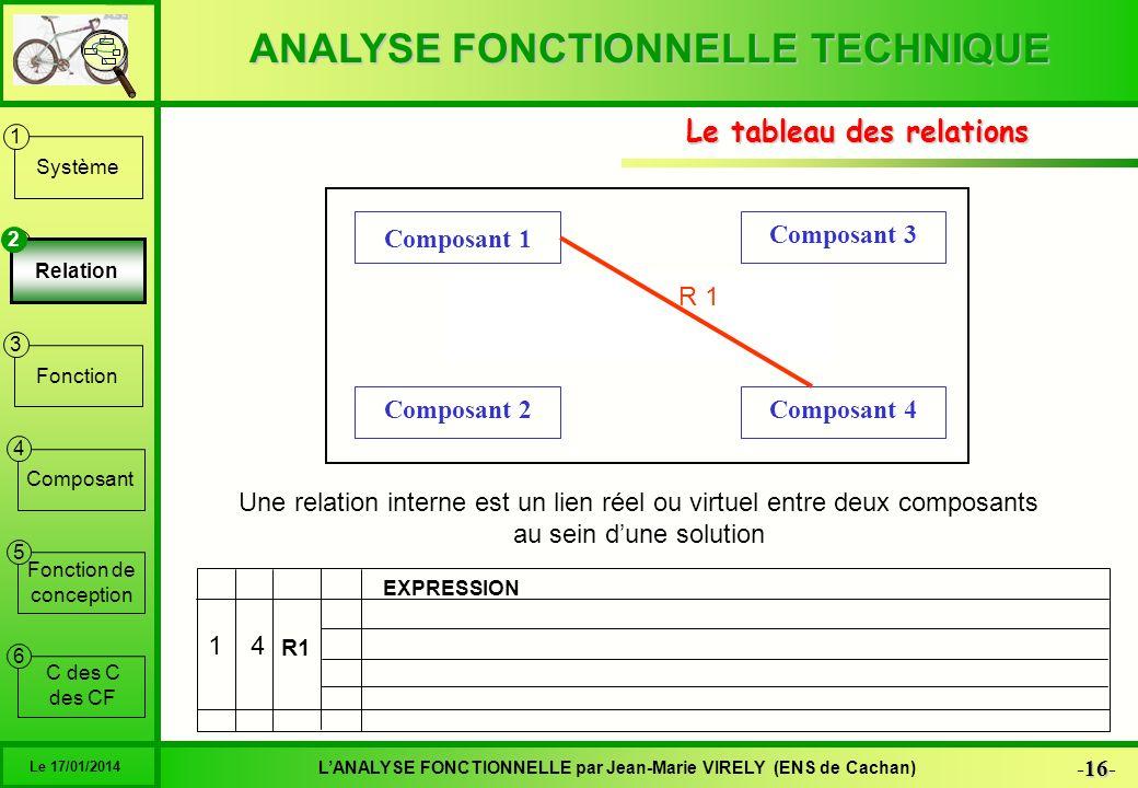 ANALYSE FONCTIONNELLE TECHNIQUE 16 -16- LANALYSE FONCTIONNELLE par Jean-Marie VIRELY (ENS de Cachan) Le 17/01/2014 6 1 2 3 4 5 Système Relation Foncti
