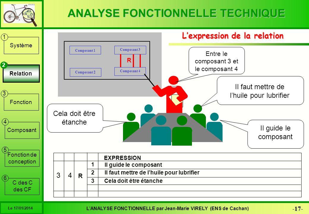 ANALYSE FONCTIONNELLE TECHNIQUE 17 -17- LANALYSE FONCTIONNELLE par Jean-Marie VIRELY (ENS de Cachan) Le 17/01/2014 6 1 2 3 4 5 Système Relation Foncti
