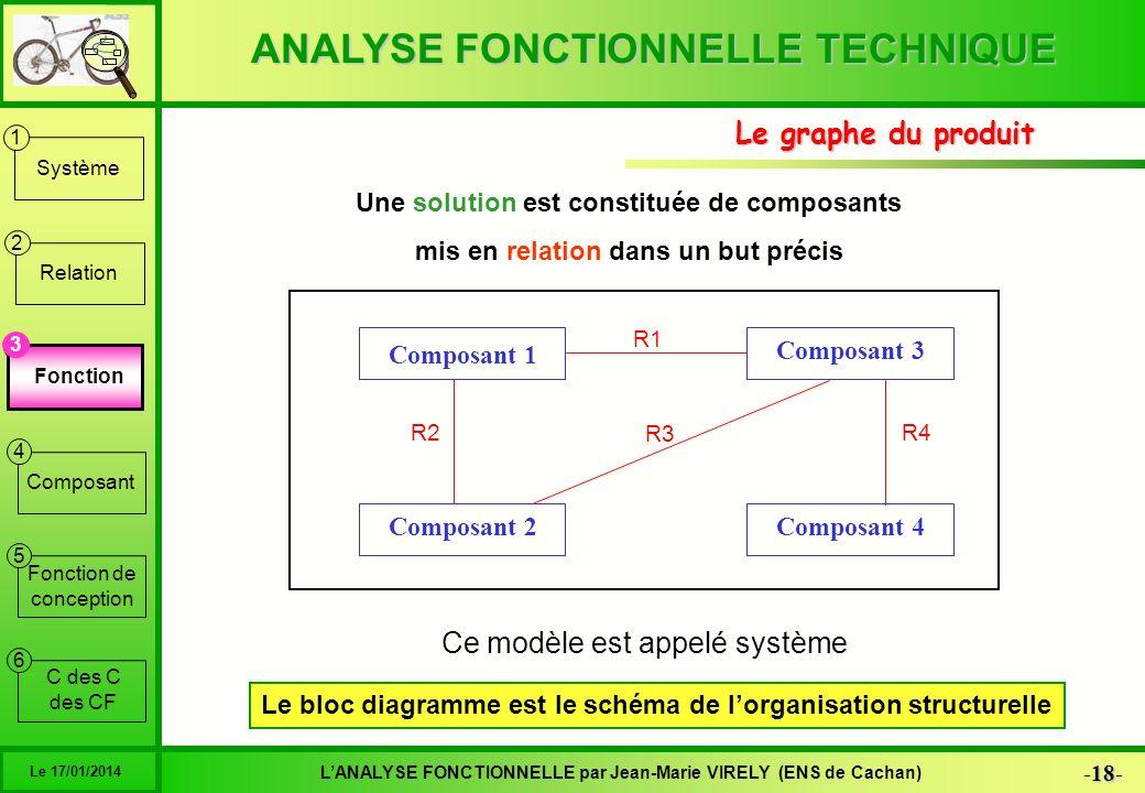 ANALYSE FONCTIONNELLE TECHNIQUE 18 -18- LANALYSE FONCTIONNELLE par Jean-Marie VIRELY (ENS de Cachan) Le 17/01/2014 6 1 2 3 4 5 Système Relation Foncti
