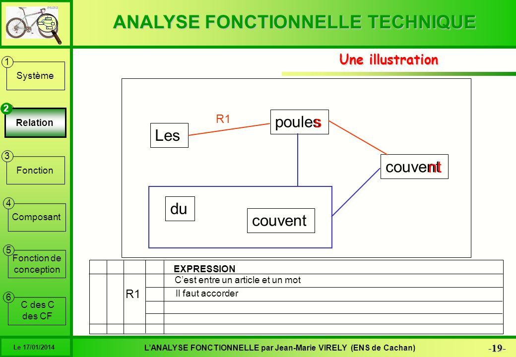 ANALYSE FONCTIONNELLE TECHNIQUE 19 -19- LANALYSE FONCTIONNELLE par Jean-Marie VIRELY (ENS de Cachan) Le 17/01/2014 6 1 2 3 4 5 Système Relation Foncti