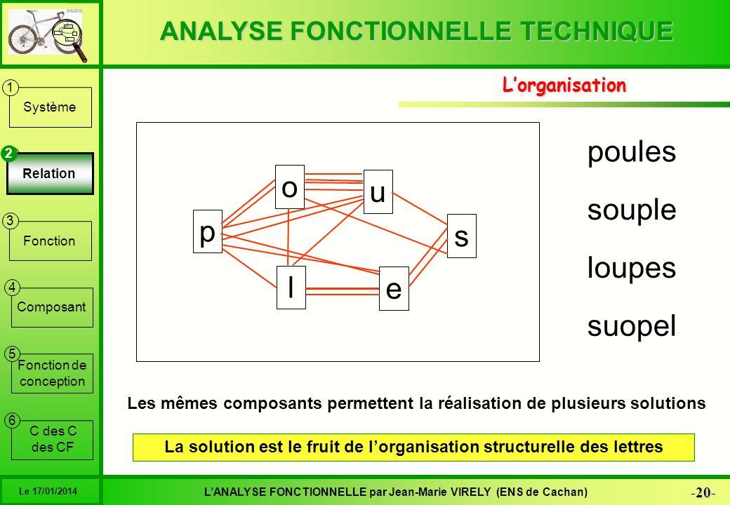 ANALYSE FONCTIONNELLE TECHNIQUE 20 -20- LANALYSE FONCTIONNELLE par Jean-Marie VIRELY (ENS de Cachan) Le 17/01/2014 6 1 2 3 4 5 Système Relation Foncti
