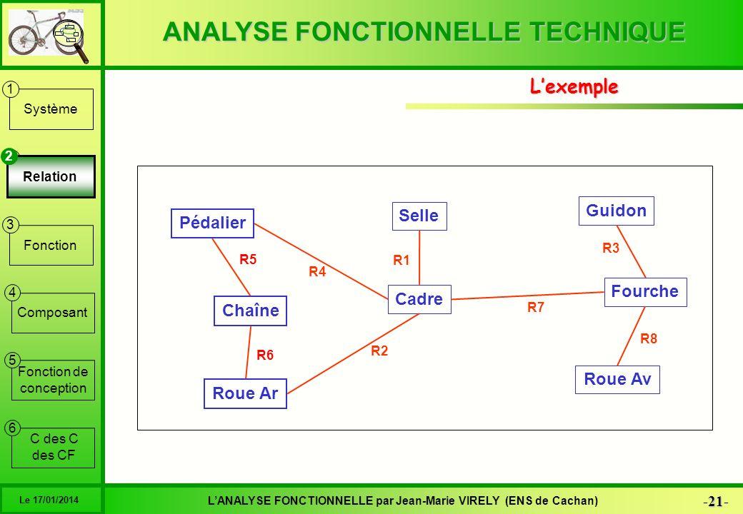 ANALYSE FONCTIONNELLE TECHNIQUE 21 -21- LANALYSE FONCTIONNELLE par Jean-Marie VIRELY (ENS de Cachan) Le 17/01/2014 6 1 2 3 4 5 Système Relation Foncti