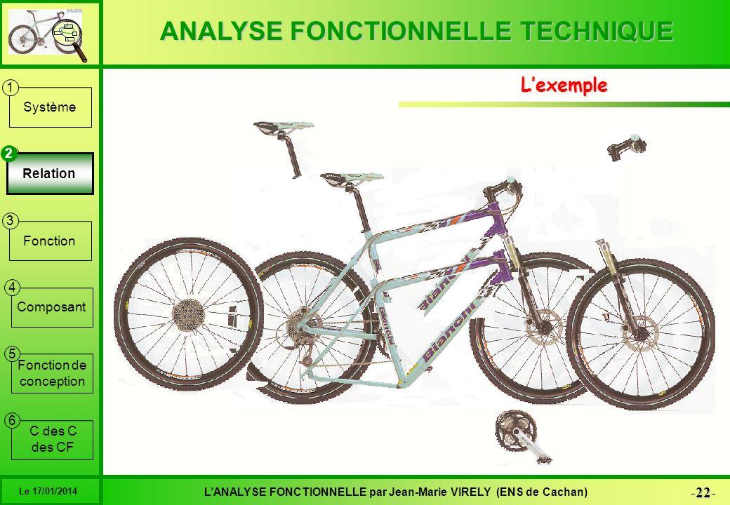 ANALYSE FONCTIONNELLE TECHNIQUE 22 -22- LANALYSE FONCTIONNELLE par Jean-Marie VIRELY (ENS de Cachan) Le 17/01/2014 6 1 2 3 4 5 Système Relation Foncti