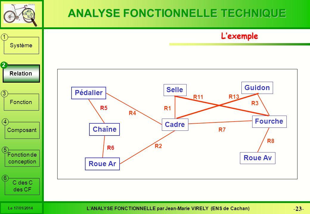 ANALYSE FONCTIONNELLE TECHNIQUE 23 -23- LANALYSE FONCTIONNELLE par Jean-Marie VIRELY (ENS de Cachan) Le 17/01/2014 6 1 2 3 4 5 Système Relation Foncti