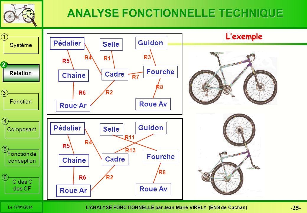 ANALYSE FONCTIONNELLE TECHNIQUE 25 -25- LANALYSE FONCTIONNELLE par Jean-Marie VIRELY (ENS de Cachan) Le 17/01/2014 6 1 2 3 4 5 Système Relation Foncti