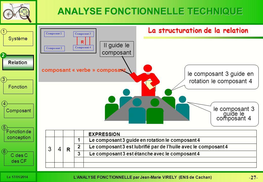 ANALYSE FONCTIONNELLE TECHNIQUE 27 -27- LANALYSE FONCTIONNELLE par Jean-Marie VIRELY (ENS de Cachan) Le 17/01/2014 6 1 2 3 4 5 Système Relation Foncti
