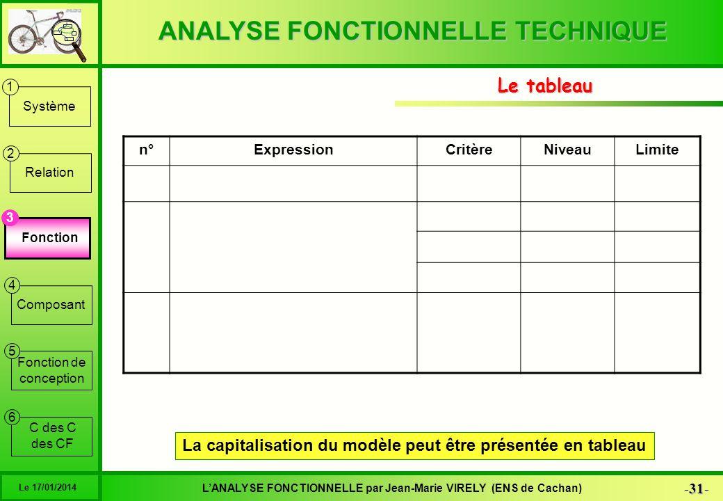 ANALYSE FONCTIONNELLE TECHNIQUE 31 -31- LANALYSE FONCTIONNELLE par Jean-Marie VIRELY (ENS de Cachan) Le 17/01/2014 6 1 2 3 4 5 Système Relation Foncti